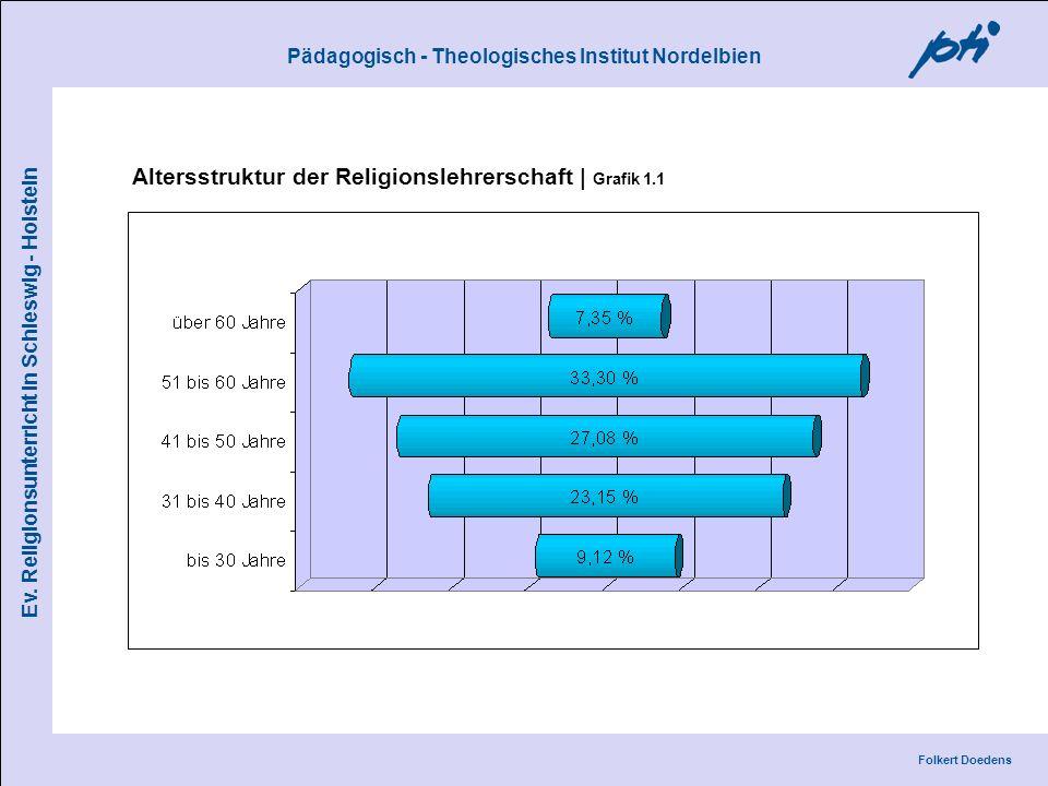 Altersstruktur der Religionslehrerschaft | Grafik 1.1