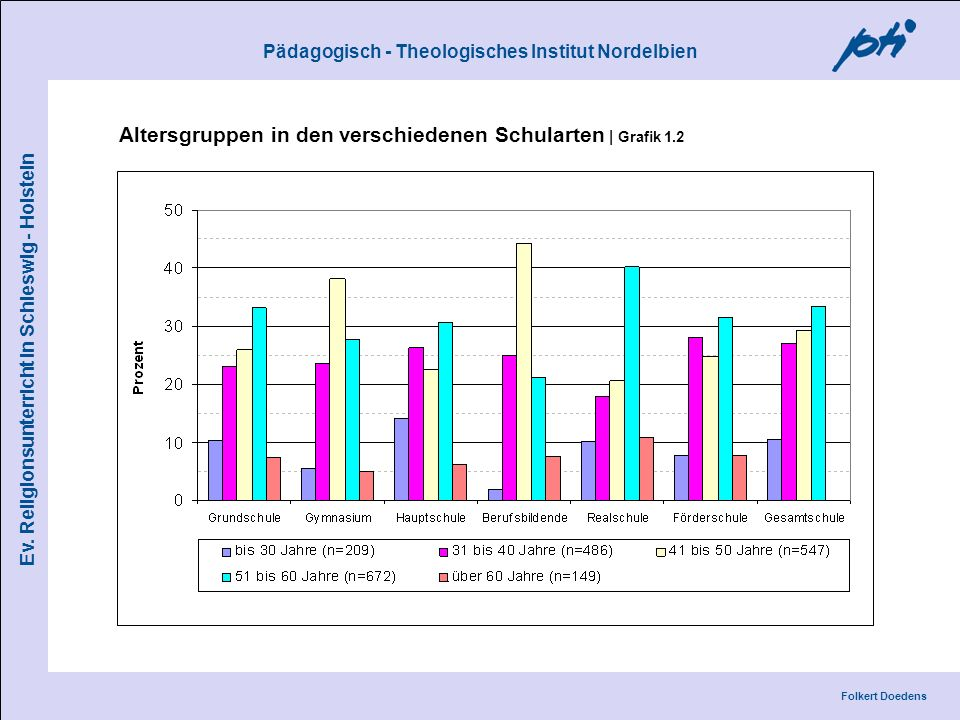 Altersgruppen in den verschiedenen Schularten | Grafik 1.2