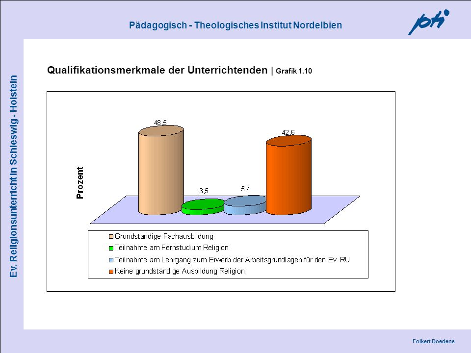 Qualifikationsmerkmale der Unterrichtenden | Grafik 1.10