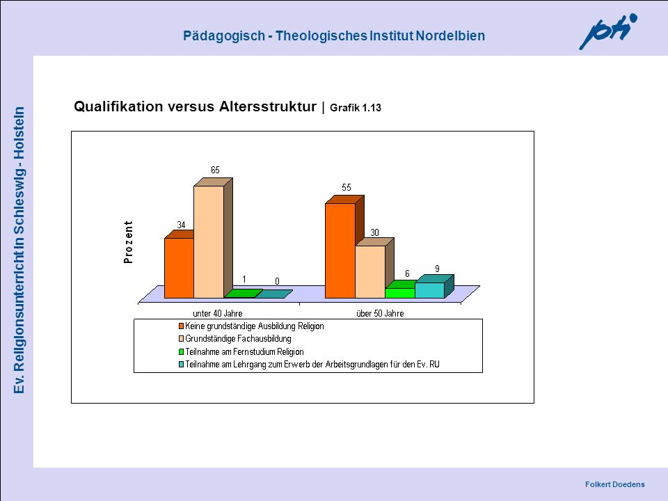 Qualifikation versus Altersstruktur | Grafik 1.13