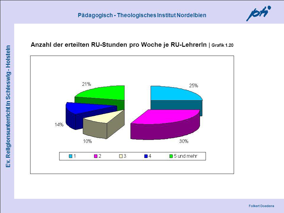 Anzahl der erteilten RU-Stunden pro Woche je RU-LehrerIn | Grafik 1.20