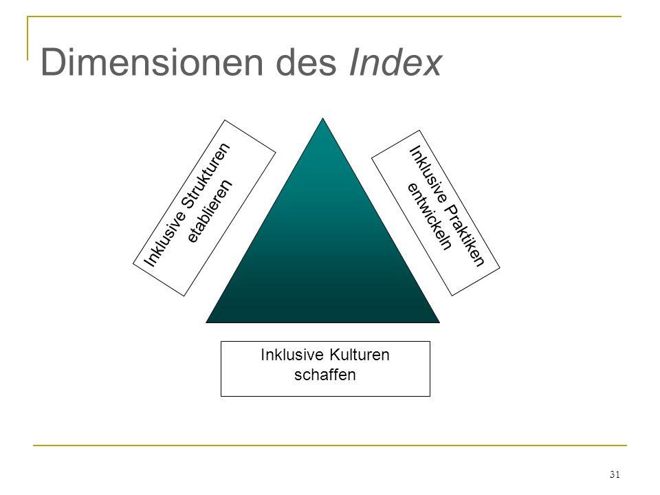 Dimensionen des Index Inklusive Strukturen