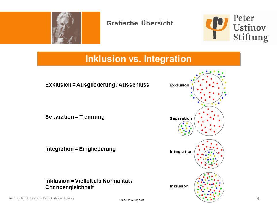 Inklusion vs. Integration