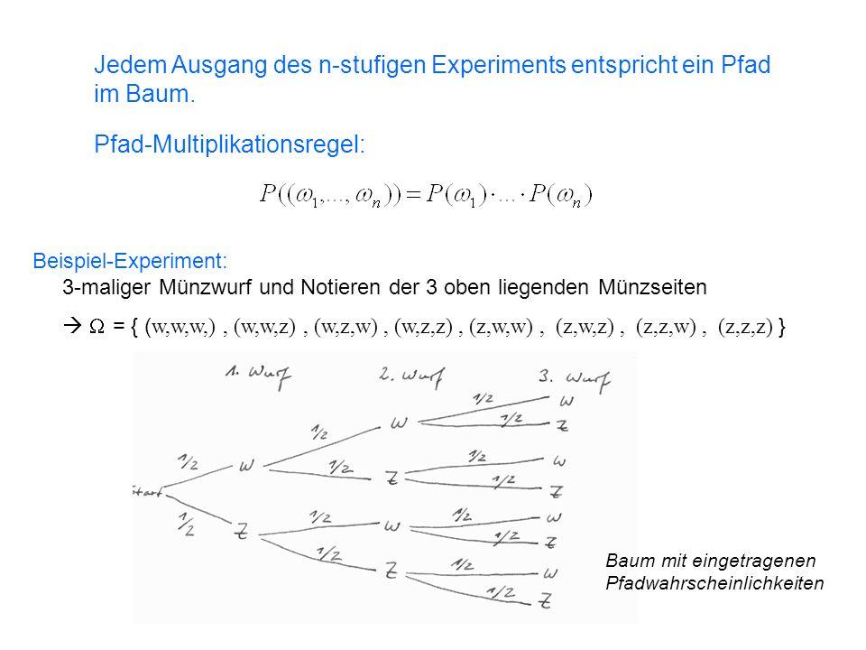 Jedem Ausgang des n-stufigen Experiments entspricht ein Pfad im Baum.