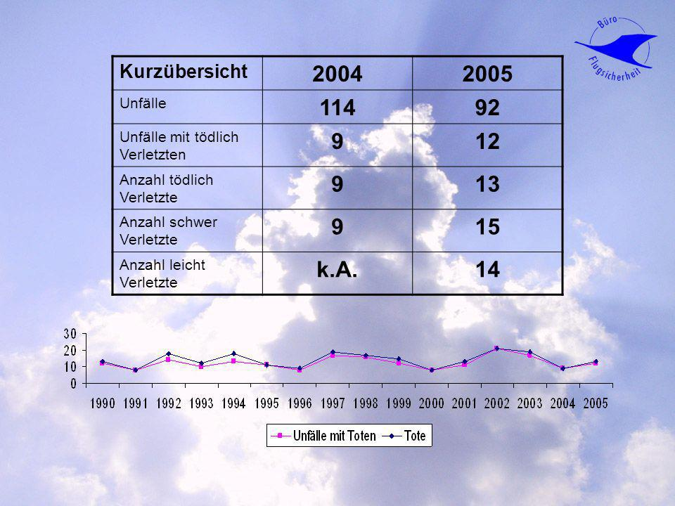 2004 2005 114 92 9 12 13 15 k.A. 14 Kurzübersicht Unfälle
