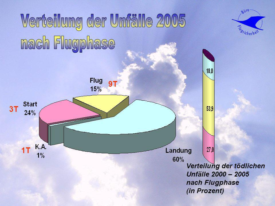 Verteilung der Unfälle 2005 nach Flugphase