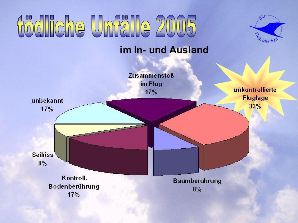 tödliche Unfälle 2005 im In- und Ausland tödliche Unfälle 2005