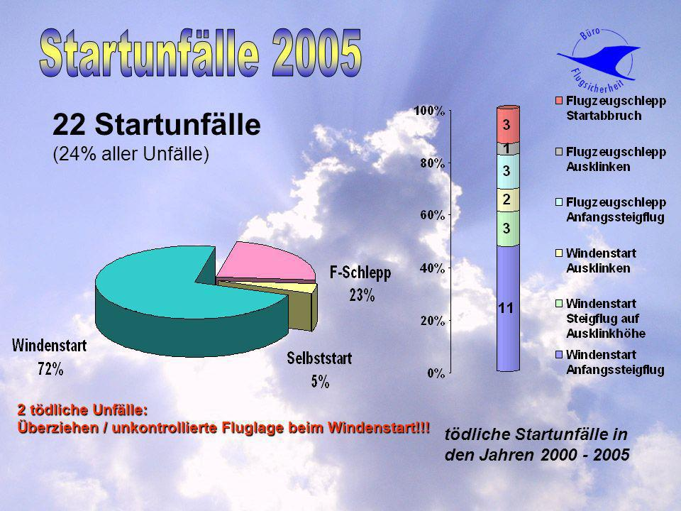 Startunfälle 2005 22 Startunfälle (24% aller Unfälle)