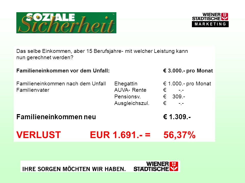 VERLUST EUR 1.691.- = 56,37% Familieneinkommen neu € 1.309.-