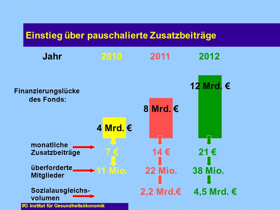 Finanzierungslücke des Fonds: