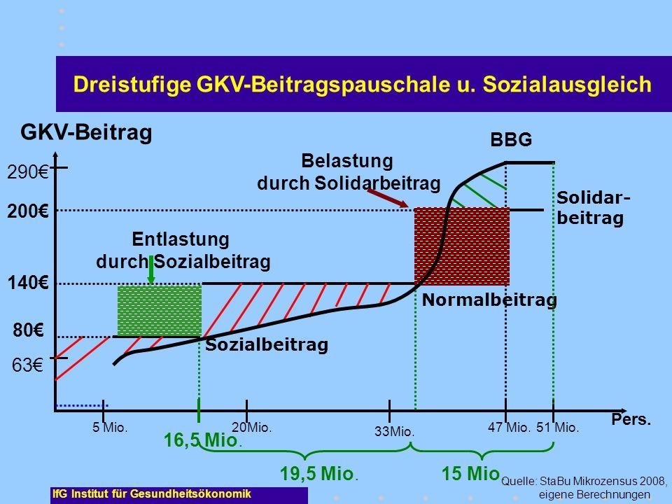 Belastung durch Solidarbeitrag Entlastung durch Sozialbeitrag