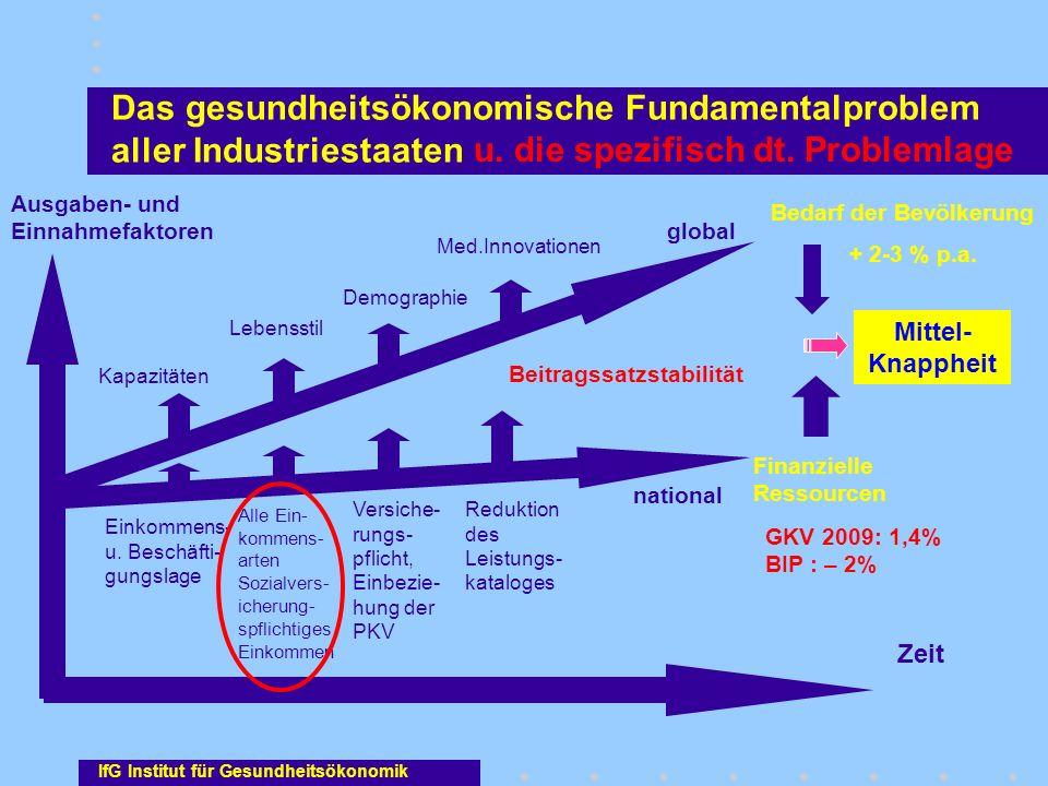 Das gesundheitsökonomische Fundamentalproblem aller Industriestaaten