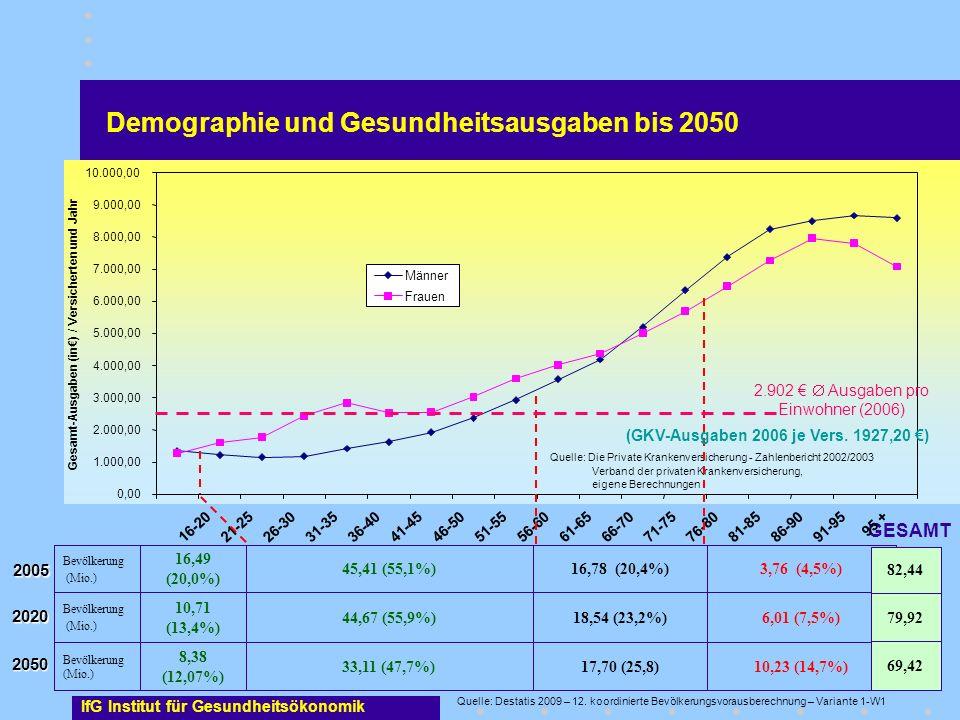 2.902 €  Ausgaben pro Einwohner (2006)