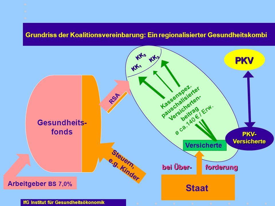 Kassenspez. pauschalisierter Versicherten-beitrag ø ca.140 € / Erw.