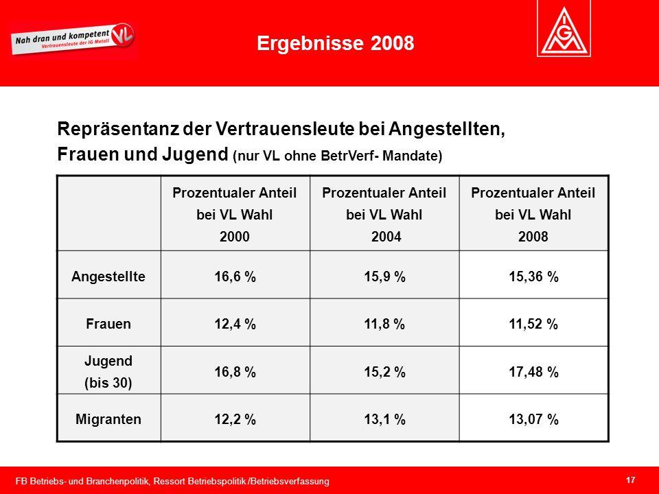 Prozentualer Anteil bei VL Wahl