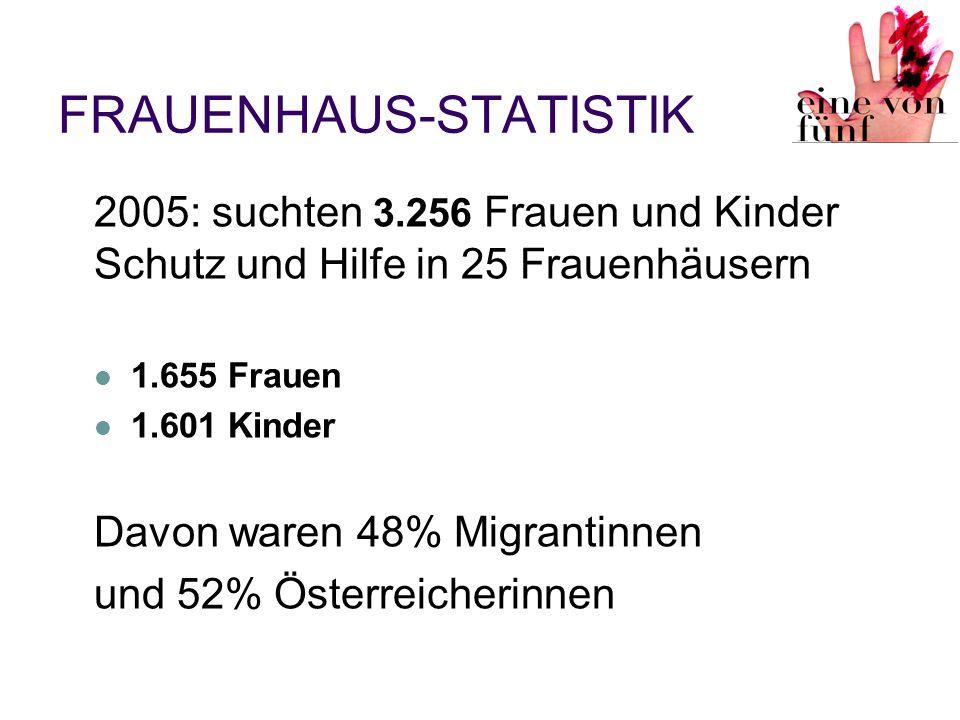 FRAUENHAUS-STATISTIK
