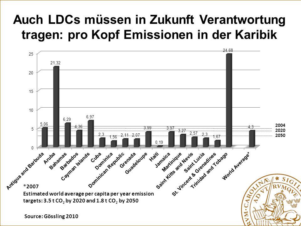 Auch LDCs müssen in Zukunft Verantwortung tragen: pro Kopf Emissionen in der Karibik
