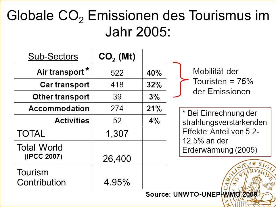 Globale CO2 Emissionen des Tourismus im Jahr 2005: