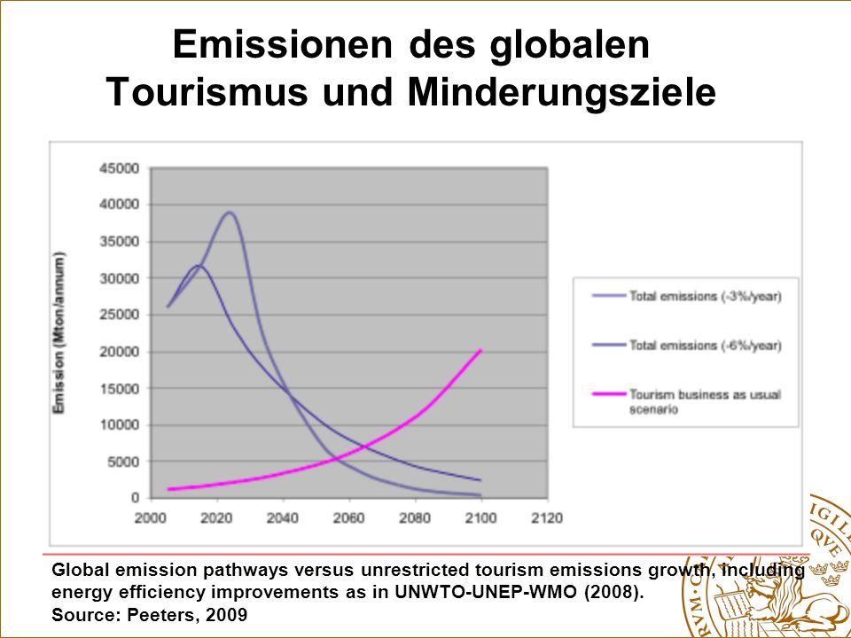 Emissionen des globalen Tourismus und Minderungsziele
