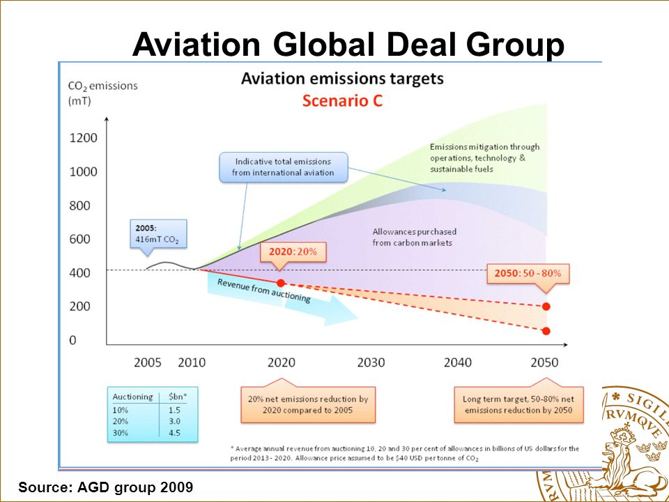 Aviation Global Deal Group