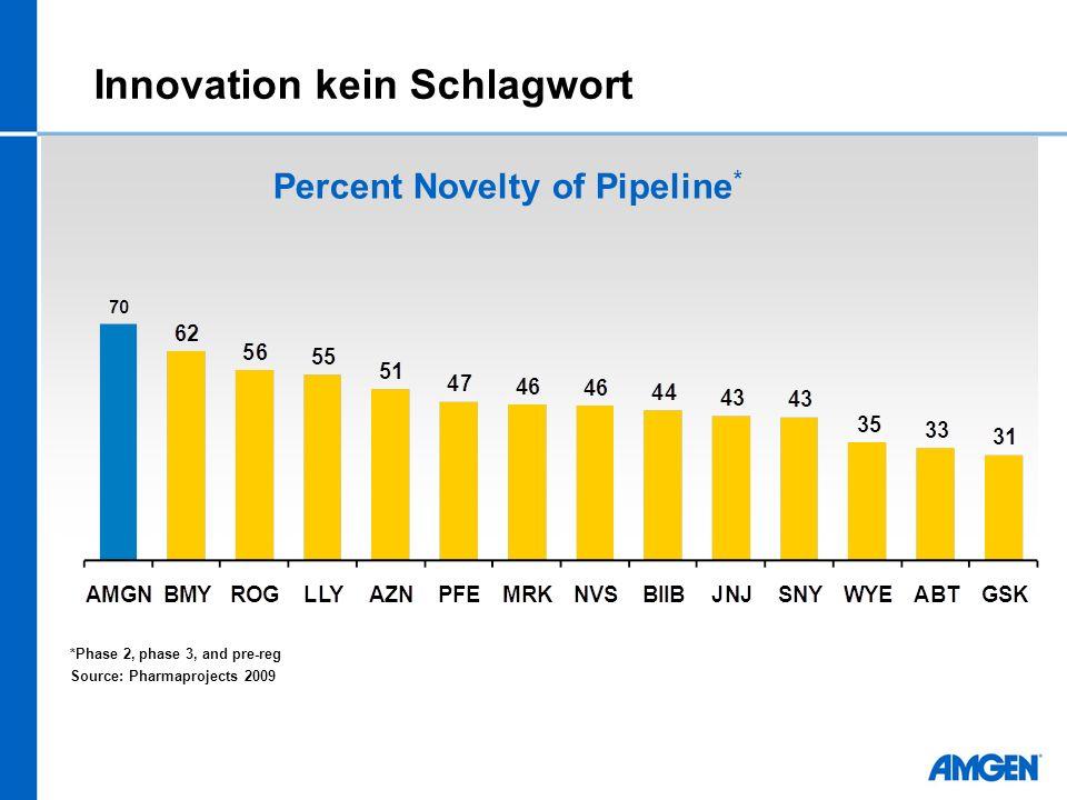 Innovation kein Schlagwort