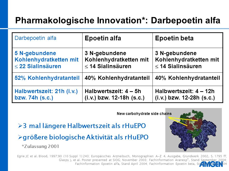 Pharmakologische Innovation*: Darbepoetin alfa
