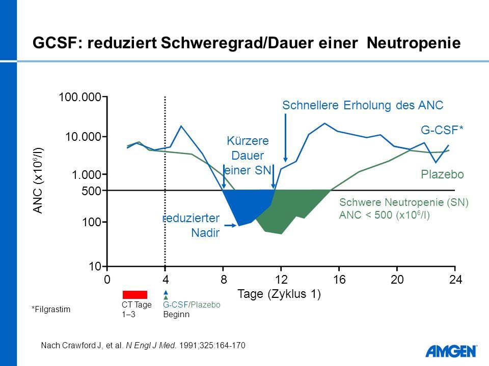 GCSF: reduziert Schweregrad/Dauer einer Neutropenie