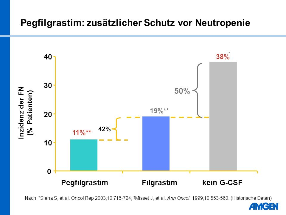 Pegfilgrastim: zusätzlicher Schutz vor Neutropenie