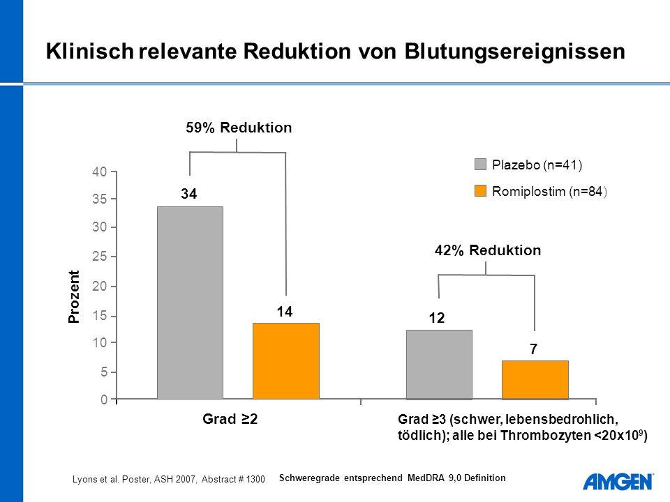 Klinisch relevante Reduktion von Blutungsereignissen
