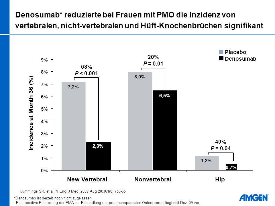 Denosumab* reduzierte bei Frauen mit PMO die Inzidenz von vertebralen, nicht-vertebralen und Hüft-Knochenbrüchen signifikant