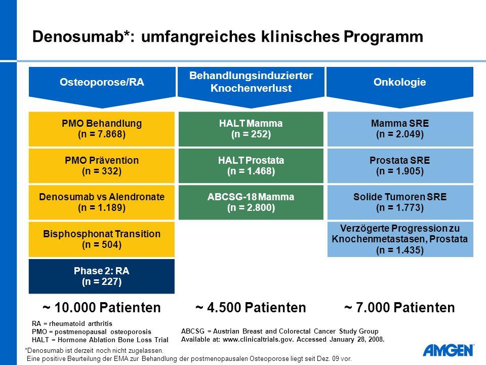 Denosumab*: umfangreiches klinisches Programm