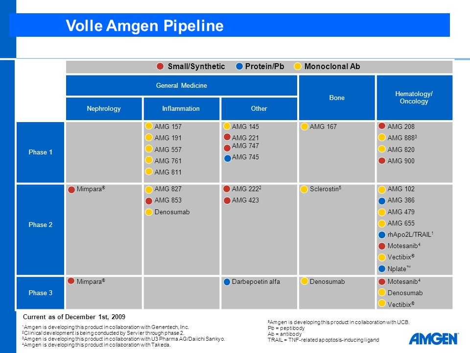 Volle Amgen Pipeline Small/Synthetic Protein/Pb Monoclonal Ab