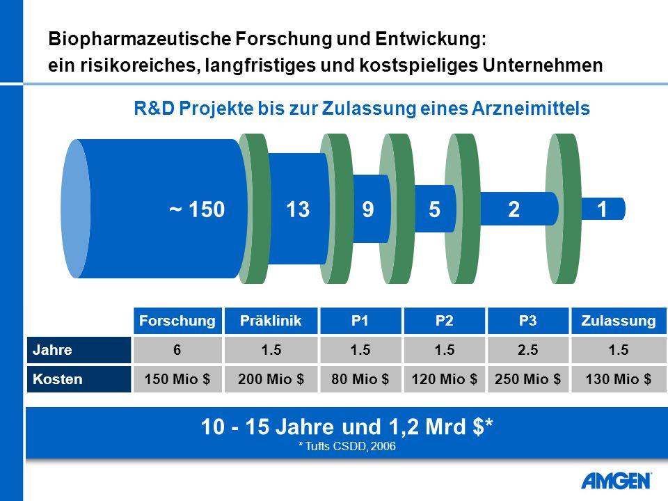 R&D Projekte bis zur Zulassung eines Arzneimittels