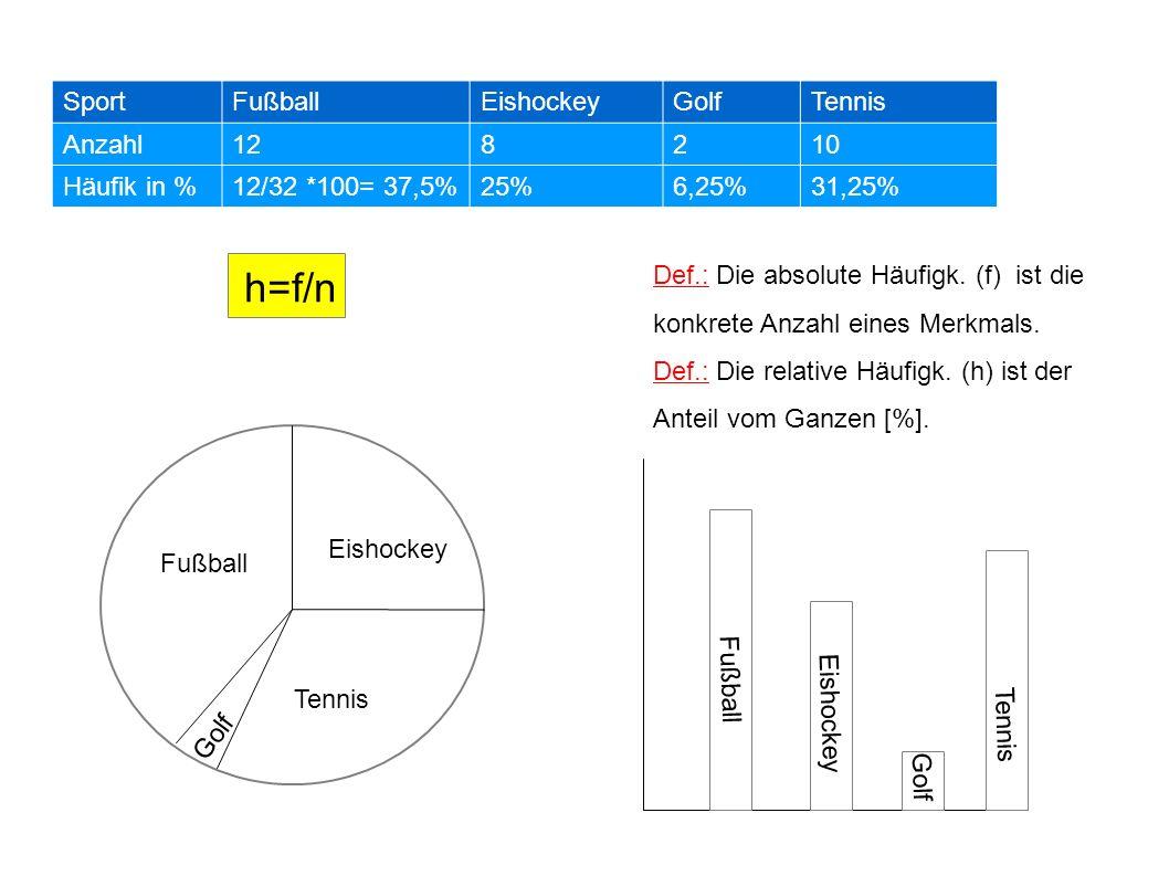 h=f/n Sport Fußball Eishockey Golf Tennis Anzahl 12 8 2 10 Häufik in %
