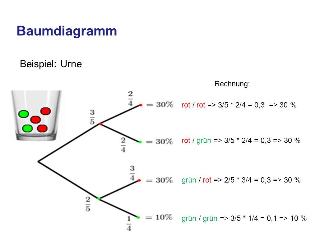 Baumdiagramm Beispiel: Urne Rechnung: