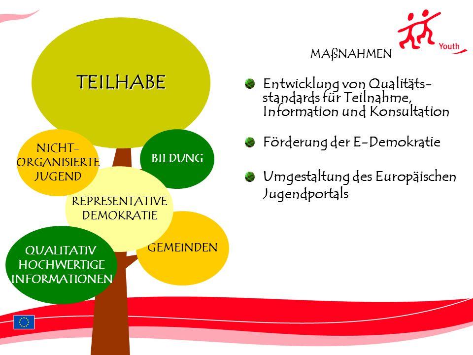 TEILHABE MAßNAHMEN. Entwicklung von Qualitäts-standards für Teilnahme, Information und Konsultation.