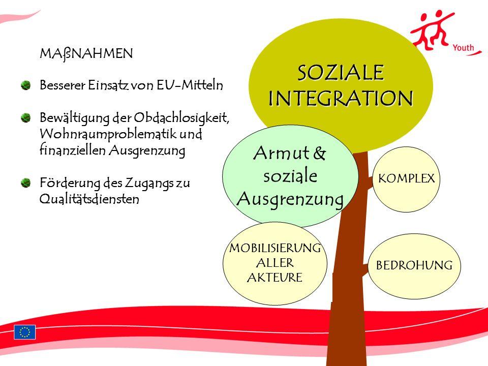 SOZIALE INTEGRATION Armut & soziale Ausgrenzung MAßNAHMEN