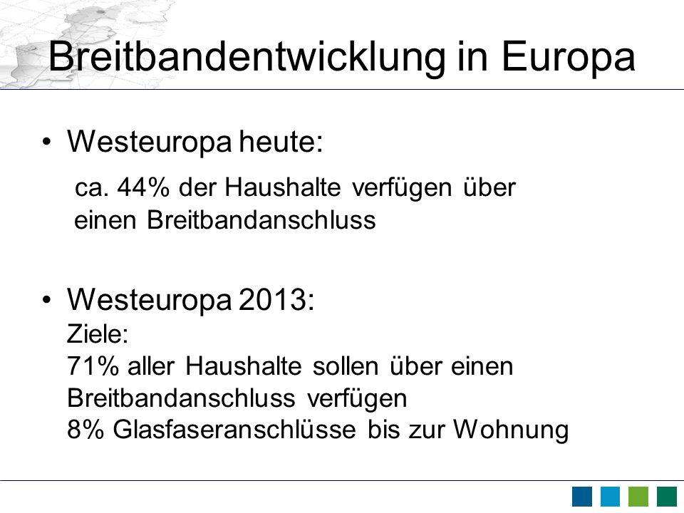 Breitbandentwicklung in Europa