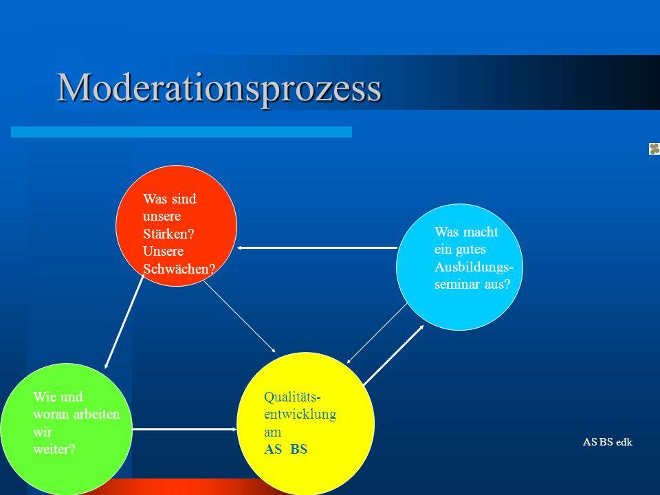 Moderationsprozess Was sind unsere Stärken Unsere Schwächen