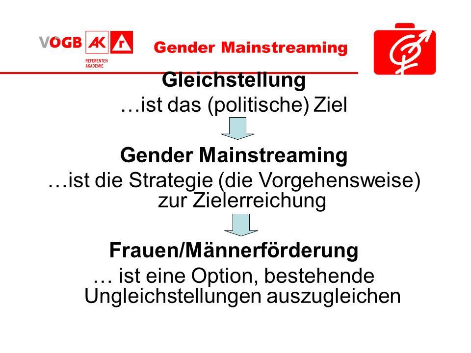 Frauen/Männerförderung