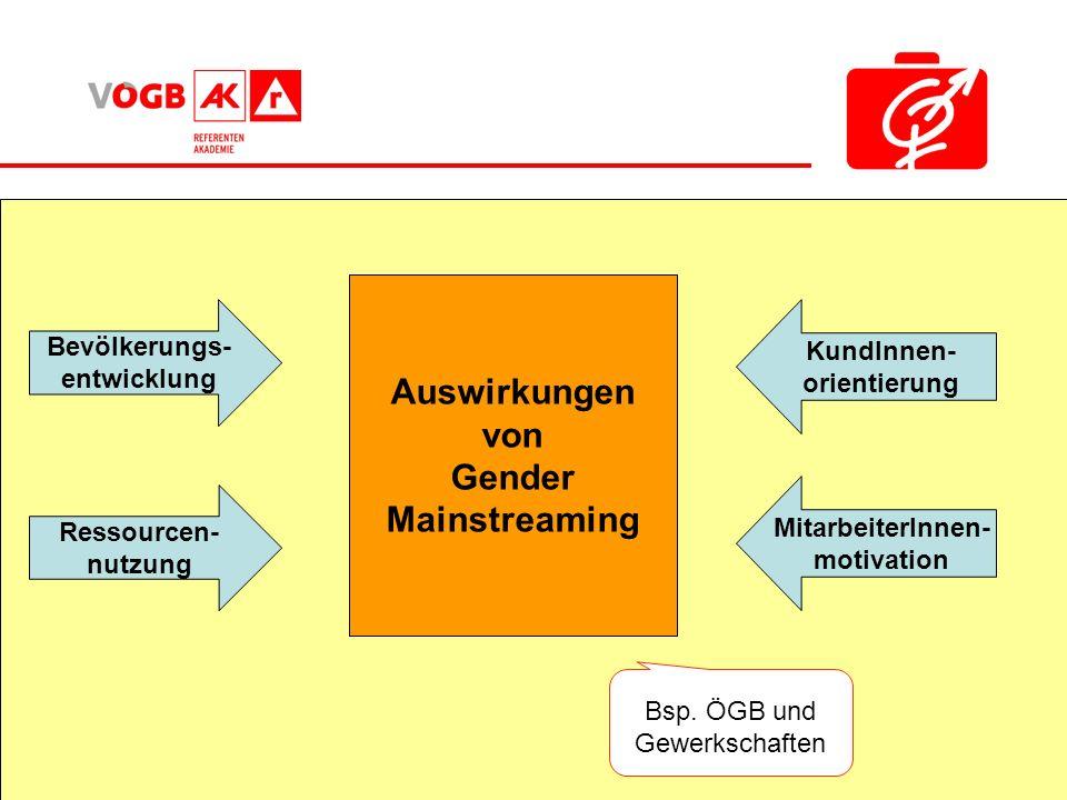 Bsp. ÖGB und Gewerkschaften