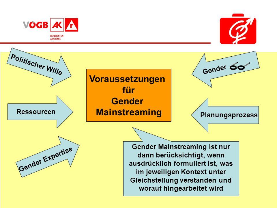Voraussetzungen für Gender Mainstreaming