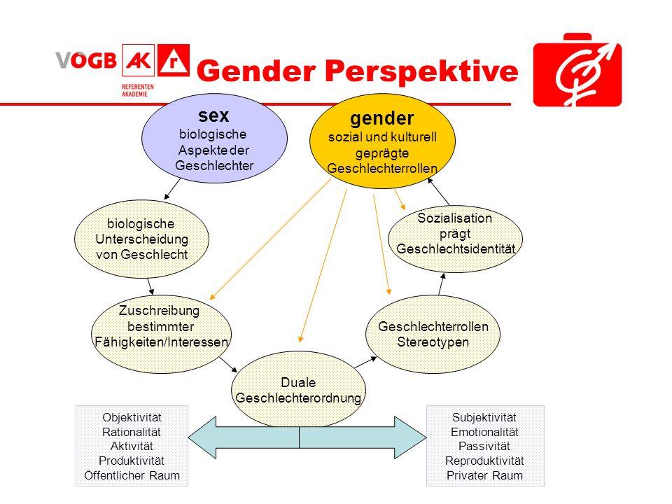 Gender Perspektive sex gender biologische Aspekte der Geschlechter