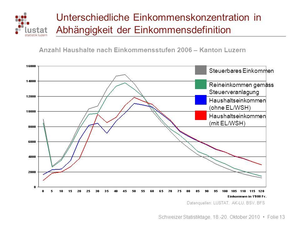 Unterschiedliche Einkommenskonzentration in Abhängigkeit der Einkommensdefinition