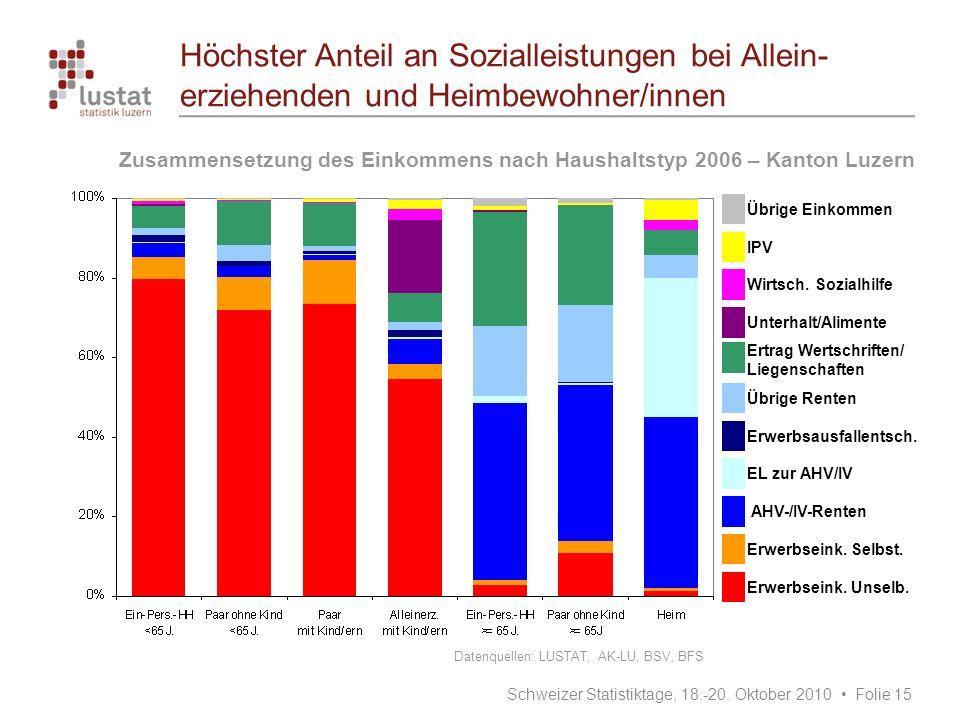 Höchster Anteil an Sozialleistungen bei Allein-erziehenden und Heimbewohner/innen