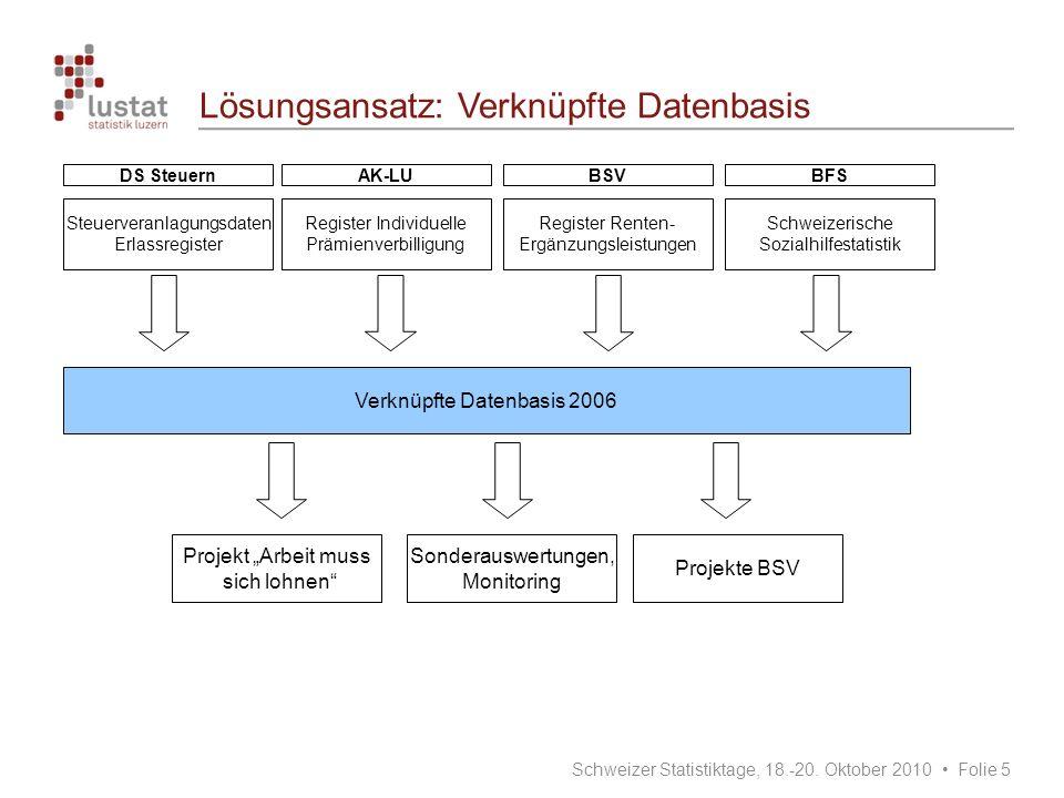Lösungsansatz: Verknüpfte Datenbasis
