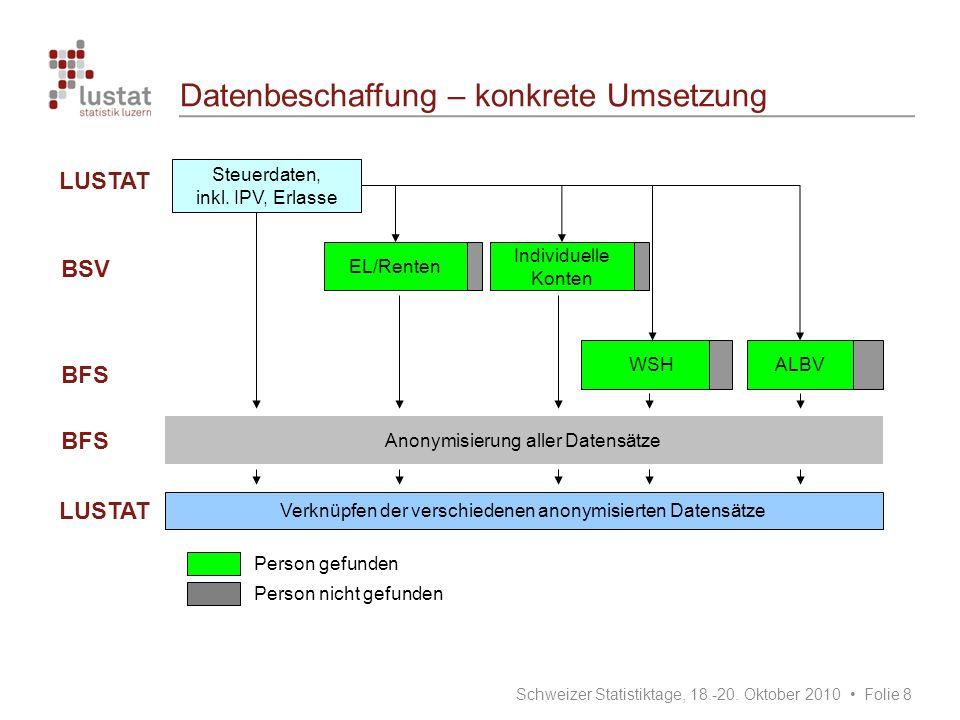 Datenbeschaffung – konkrete Umsetzung