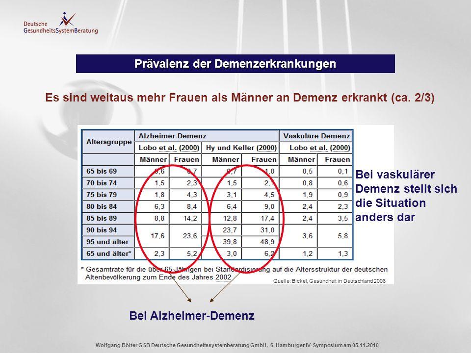 Prävalenz der Demenzerkrankungen