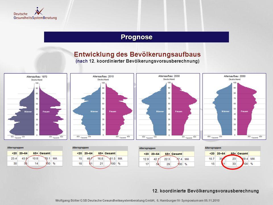 Prognose Entwicklung des Bevölkerungsaufbaus