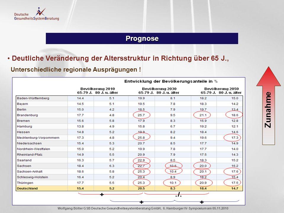 Prognose Deutliche Veränderung der Altersstruktur in Richtung über 65 J., Unterschiedliche regionale Ausprägungen !